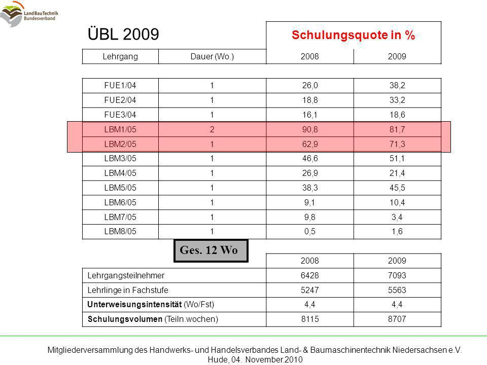 ÜBL 2009 Schulungsquote in % Ges. 12 Wo Lehrgang Dauer (Wo.) 2008 2009