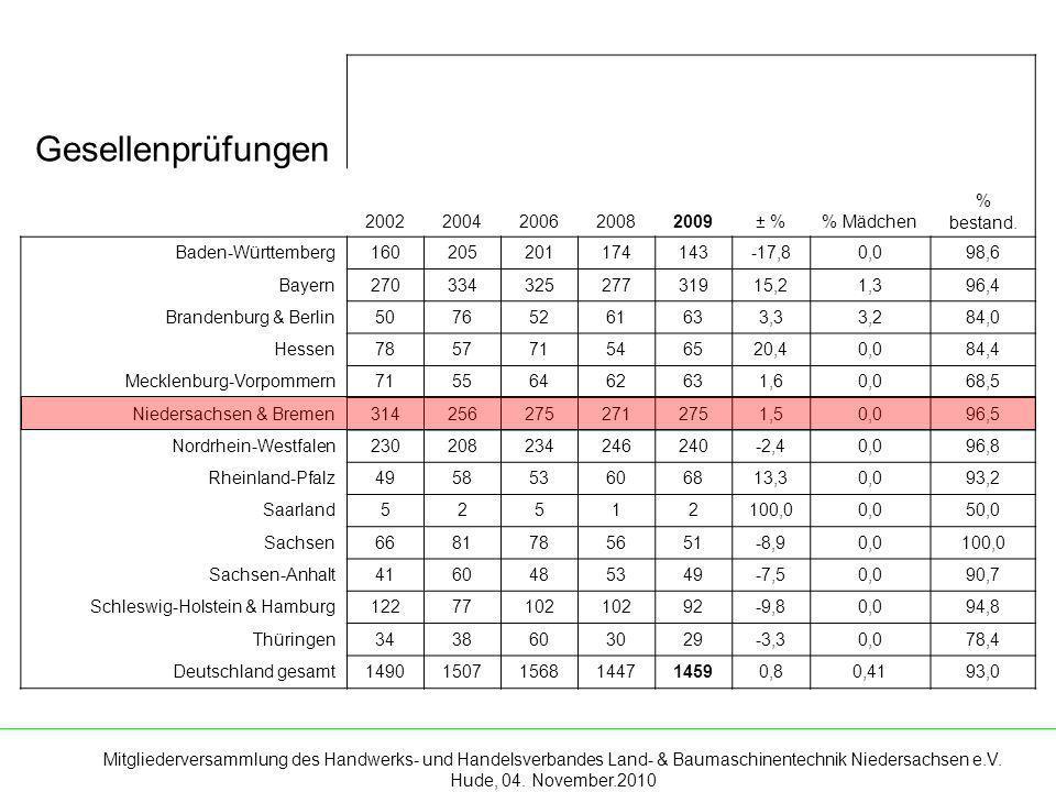 Gesellenprüfungen 2002 2004 2006 2008 2009 ± % % Mädchen % bestand.