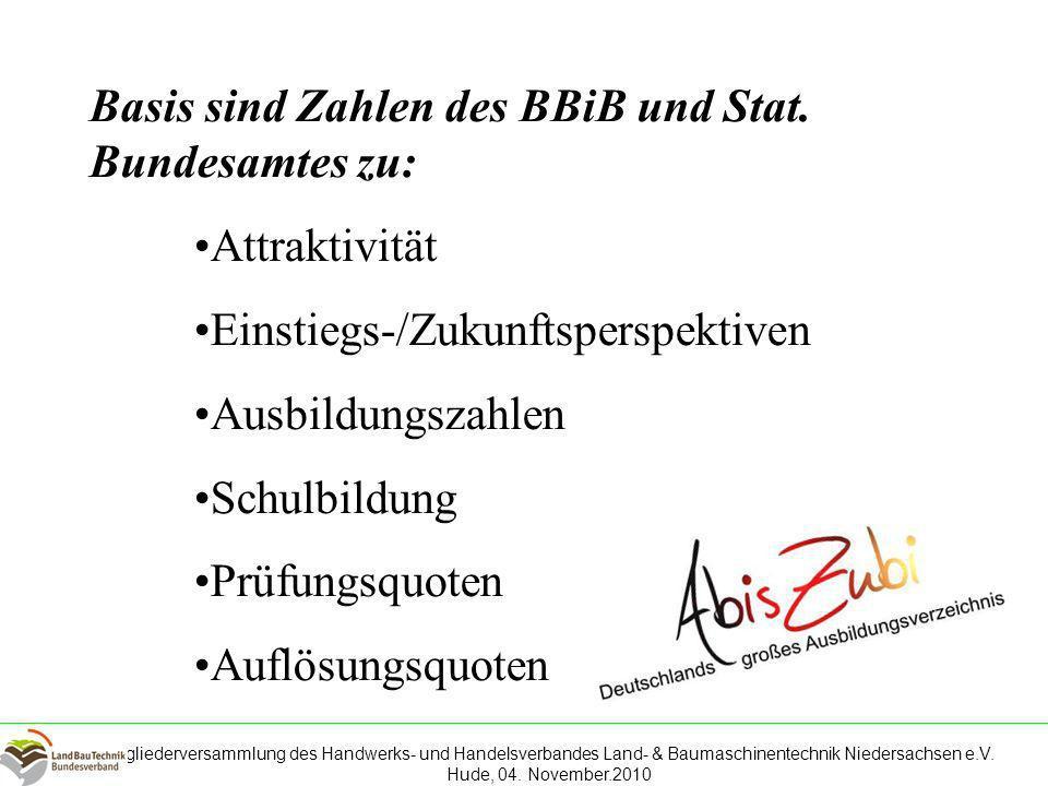 Basis sind Zahlen des BBiB und Stat. Bundesamtes zu: