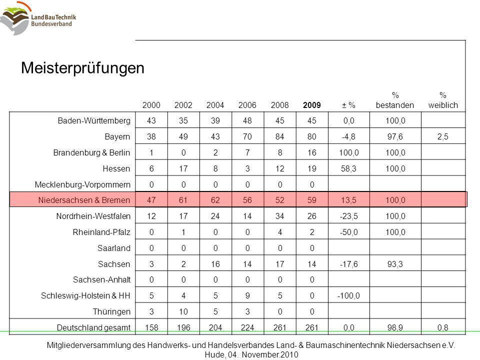 Meisterprüfungen 2000 2002 2004 2006 2008 2009 ± % % bestanden