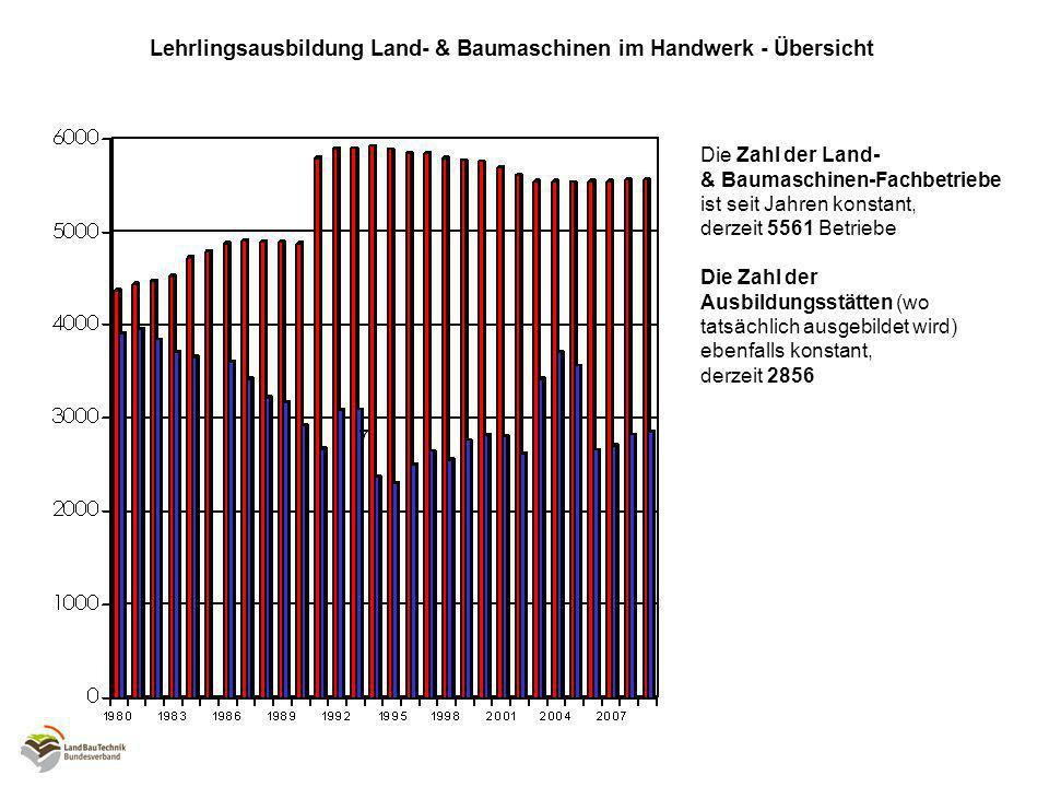 Lehrlingsausbildung Land- & Baumaschinen im Handwerk - Übersicht