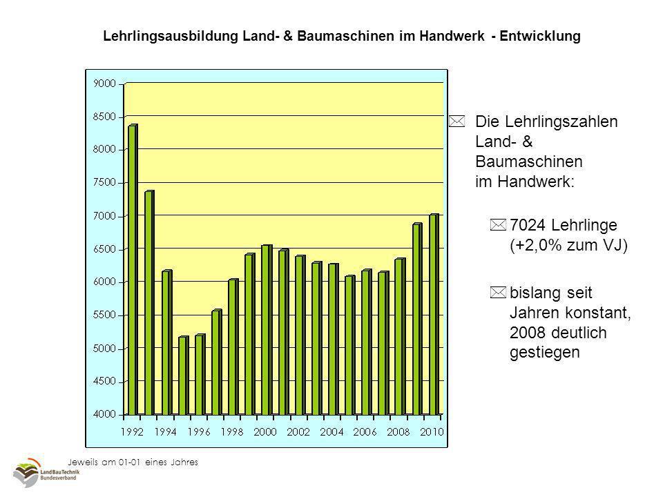 Lehrlingsausbildung Land- & Baumaschinen im Handwerk - Entwicklung