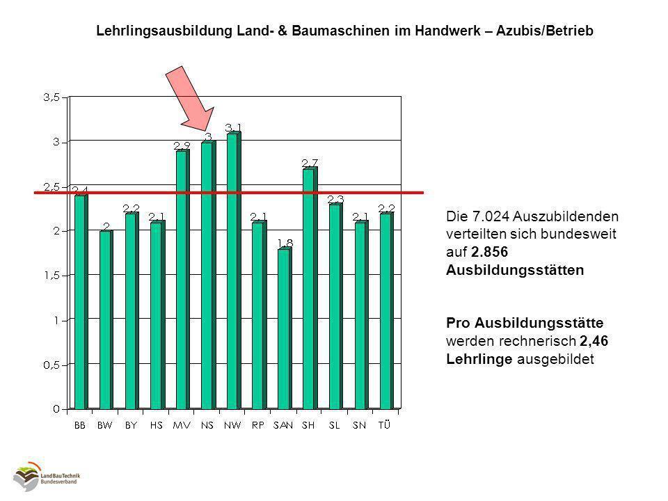 Lehrlingsausbildung Land- & Baumaschinen im Handwerk – Azubis/Betrieb