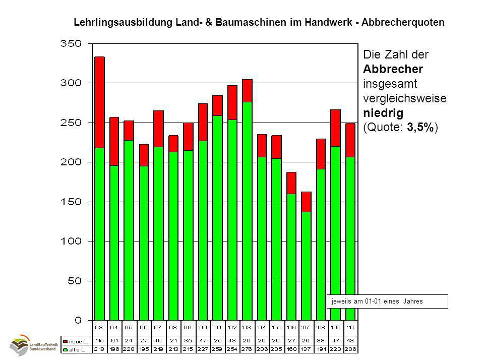 Lehrlingsausbildung Land- & Baumaschinen im Handwerk - Abbrecherquoten