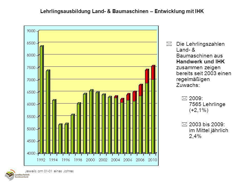 Lehrlingsausbildung Land- & Baumaschinen – Entwicklung mit IHK