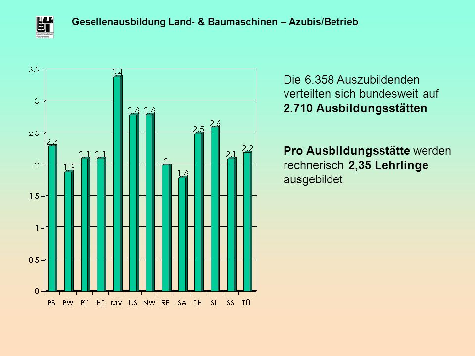 Gesellenausbildung Land- & Baumaschinen – Azubis/Betrieb