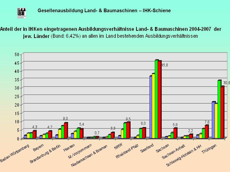 Gesellenausbildung Land- & Baumaschinen – IHK-Schiene