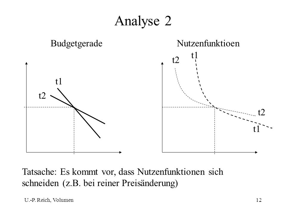 Analyse 2 Budgetgerade Nutzenfunktioen t1 t2 t1 t2 t2 t1