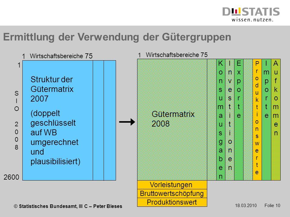 Ermittlung der Verwendung der Gütergruppen