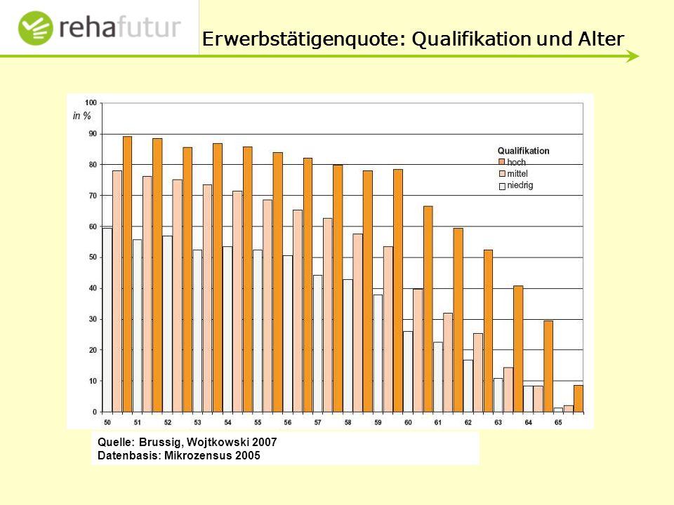 Erwerbstätigenquote: Qualifikation und Alter