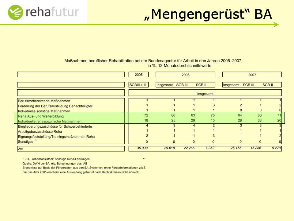 """""""Mengengerüst BA"""