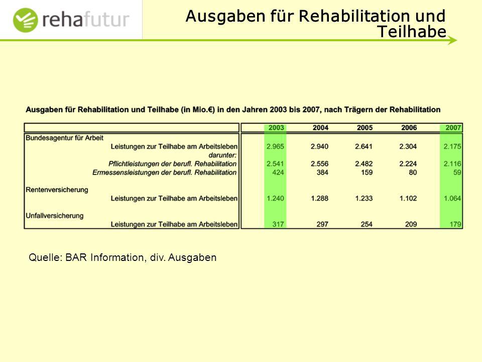 Ausgaben für Rehabilitation und Teilhabe
