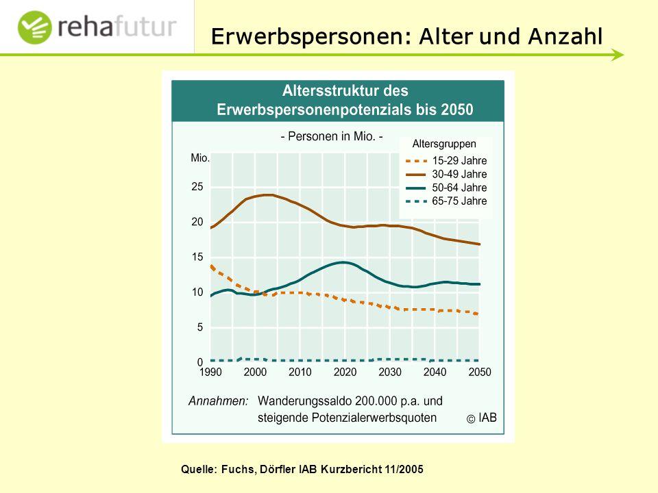Erwerbspersonen: Alter und Anzahl