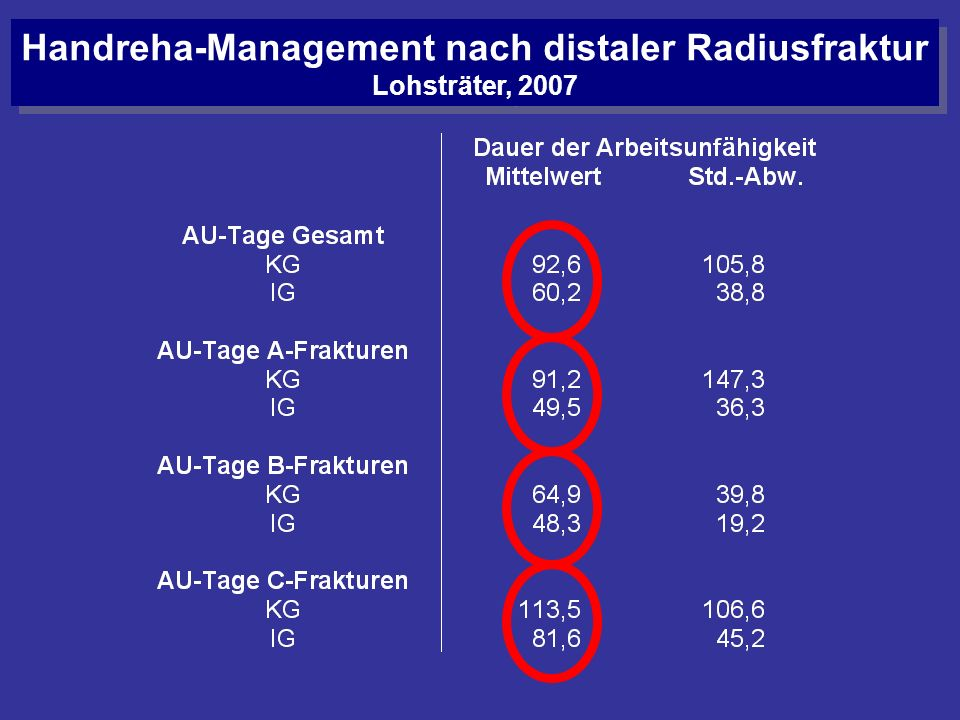 Handreha-Management nach distaler Radiusfraktur