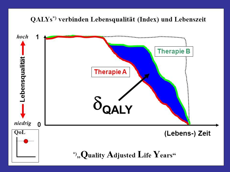 dQALY QALYs*) verbinden Lebensqualität (Index) und Lebenszeit