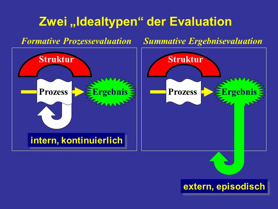 "Zwei ""Idealtypen der Evaluation"
