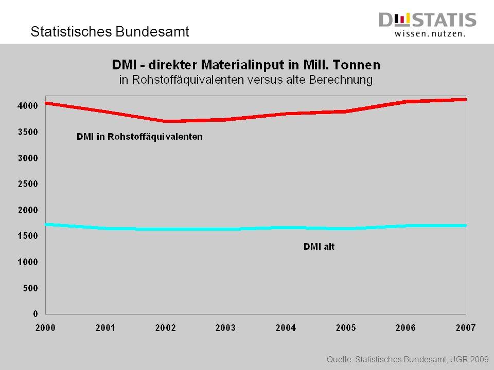 Quelle: Statistisches Bundesamt, UGR 2009