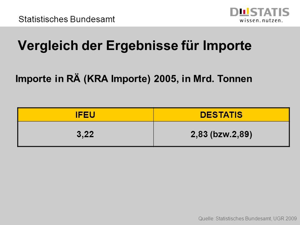 Vergleich der Ergebnisse für Importe