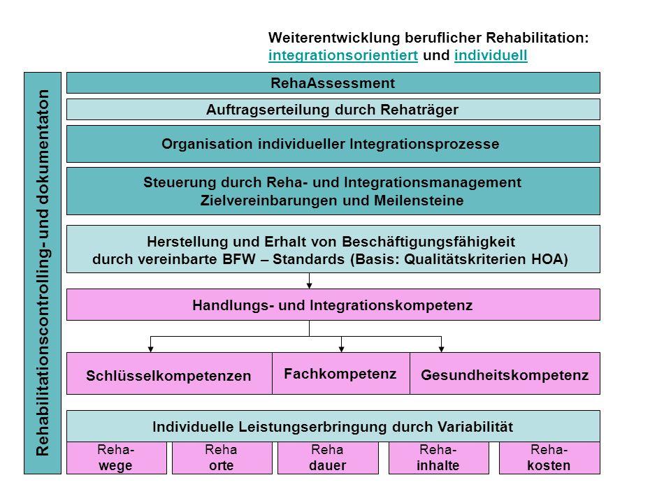 Rehabilitationscontrolling- und dokumentaton