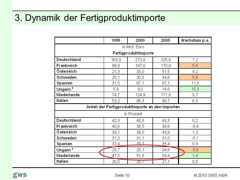 3. Dynamik der Fertigproduktimporte