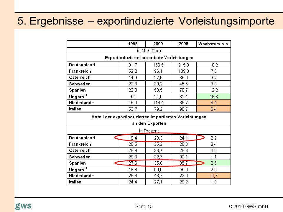 5. Ergebnisse – exportinduzierte Vorleistungsimporte