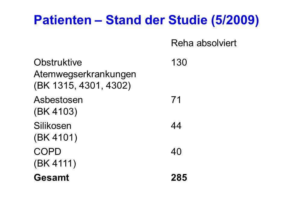 Patienten – Stand der Studie (5/2009)