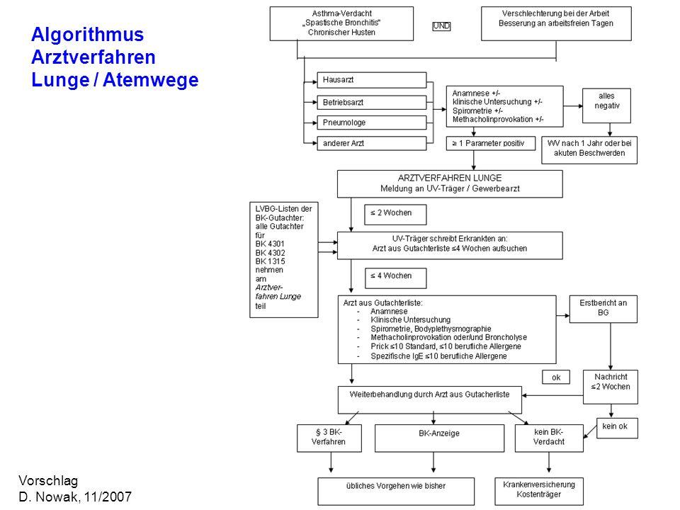 Algorithmus Arztverfahren Lunge / Atemwege