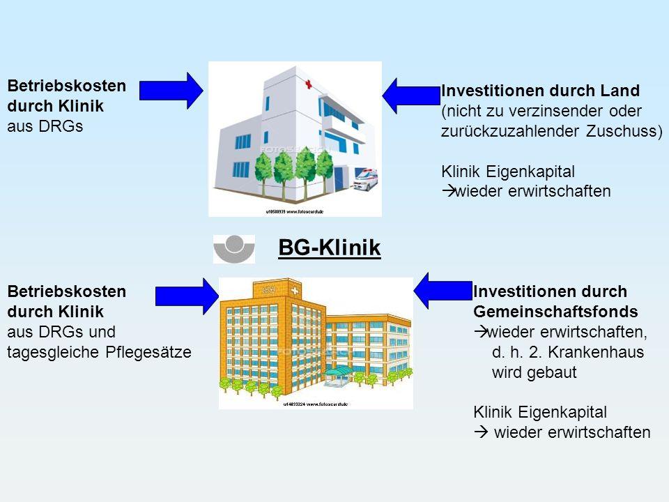 BG-Klinik Betriebskosten durch Klinik aus DRGs