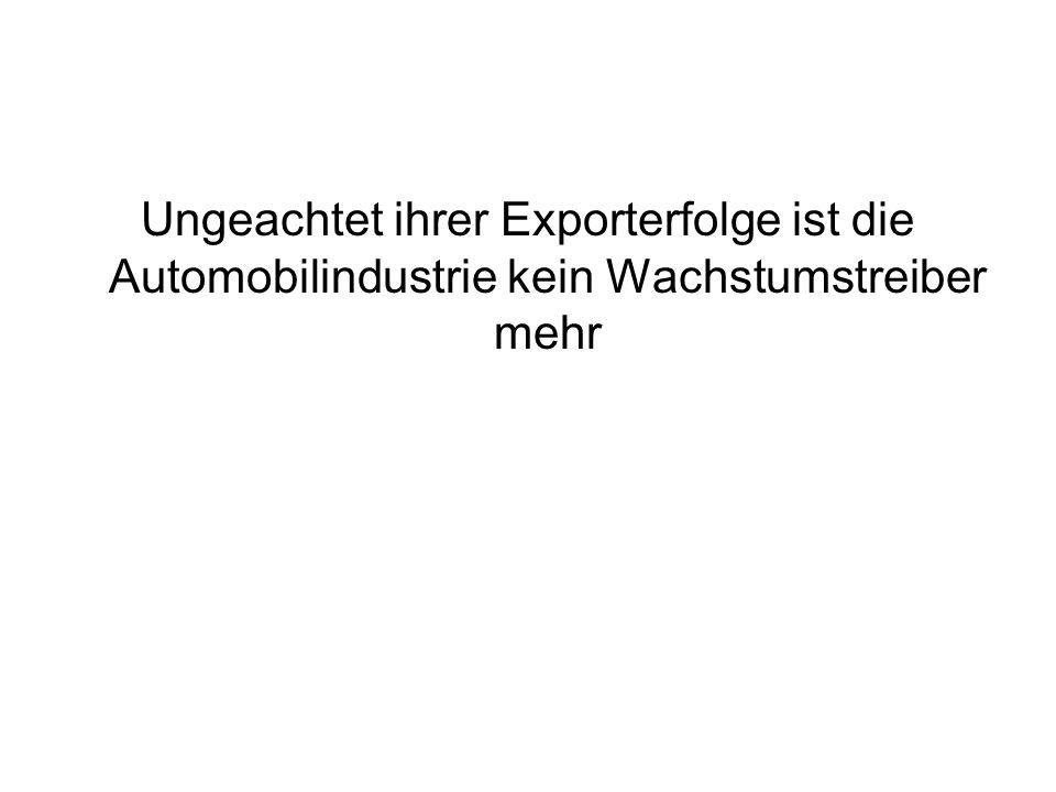 Ungeachtet ihrer Exporterfolge ist die Automobilindustrie kein Wachstumstreiber mehr