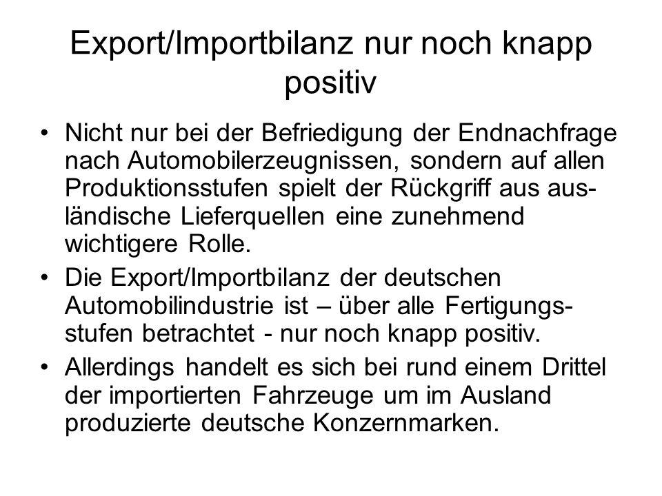Export/Importbilanz nur noch knapp positiv