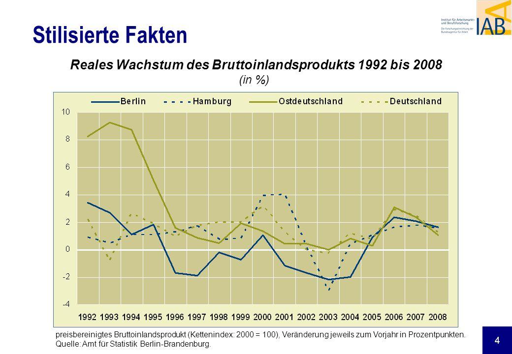 Reales Wachstum des Bruttoinlandsprodukts 1992 bis 2008 (in %)