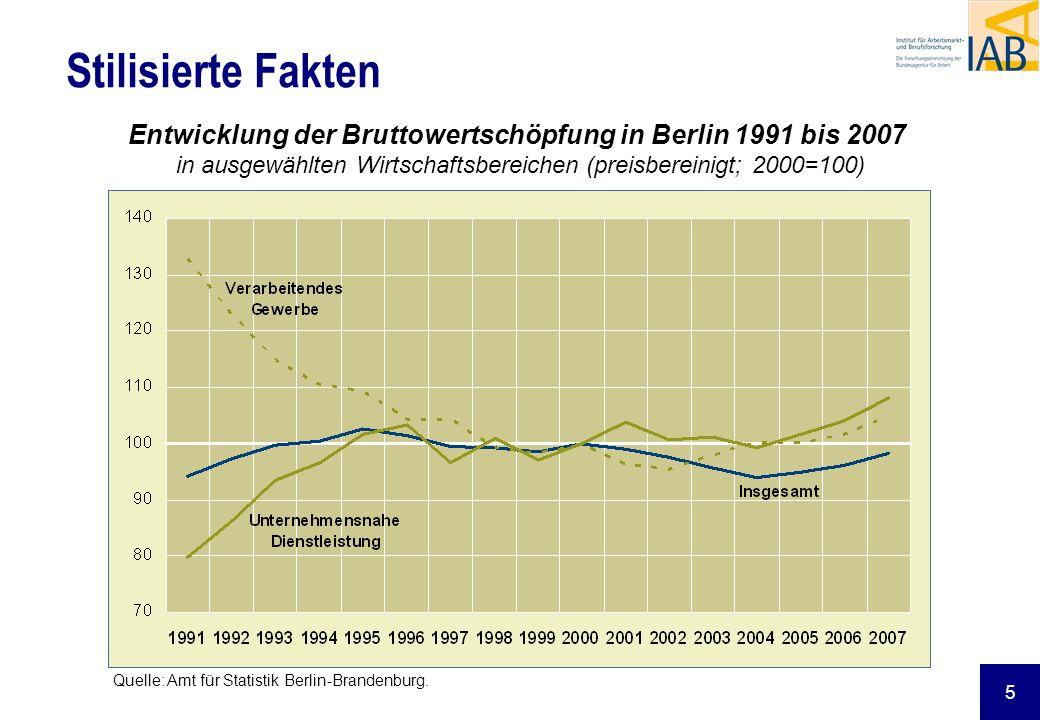 Stilisierte Fakten Entwicklung der Bruttowertschöpfung in Berlin 1991 bis 2007 in ausgewählten Wirtschaftsbereichen (preisbereinigt; 2000=100)