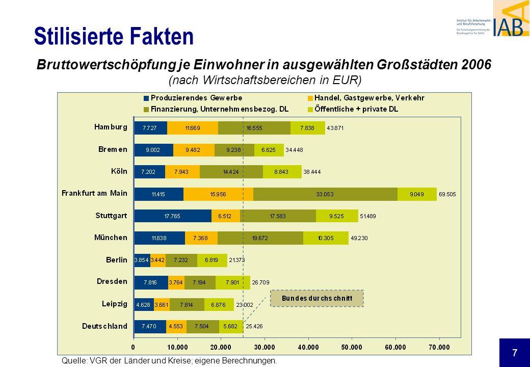 Stilisierte Fakten Bruttowertschöpfung je Einwohner in ausgewählten Großstädten 2006 (nach Wirtschaftsbereichen in EUR)