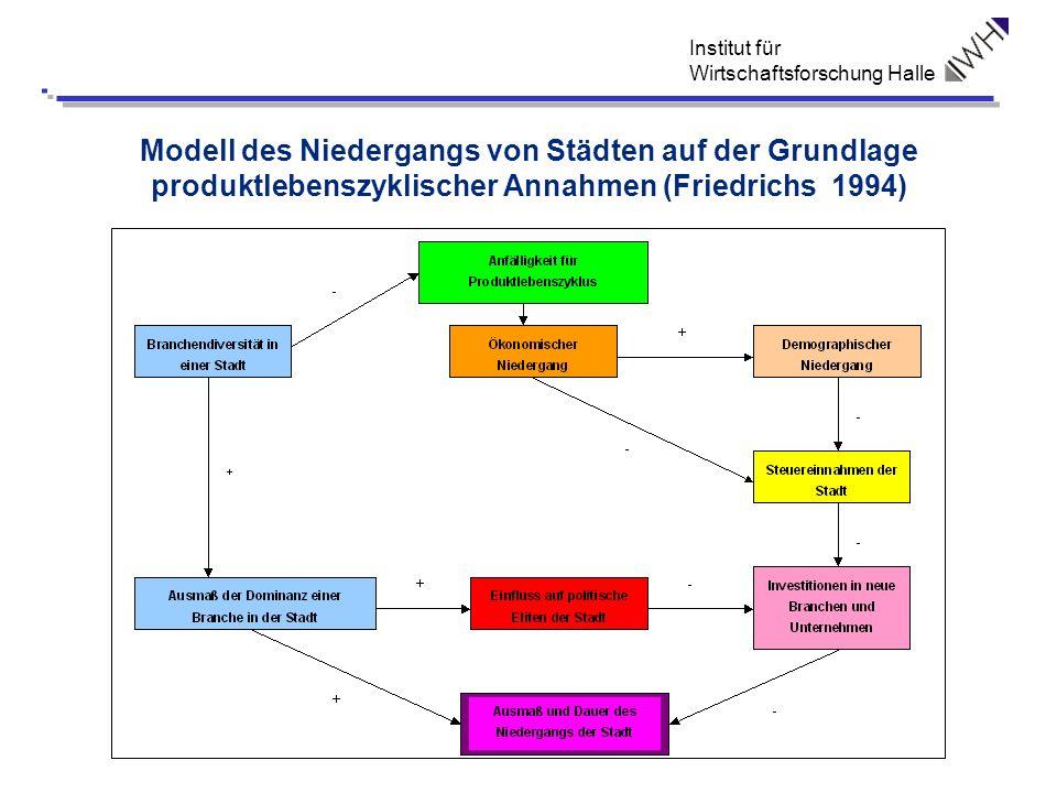 Modell des Niedergangs von Städten auf der Grundlage produktlebenszyklischer Annahmen (Friedrichs 1994)
