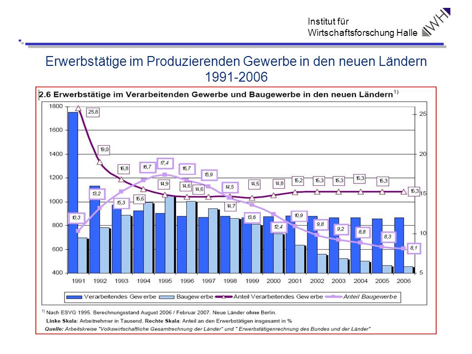 Erwerbstätige im Produzierenden Gewerbe in den neuen Ländern 1991-2006