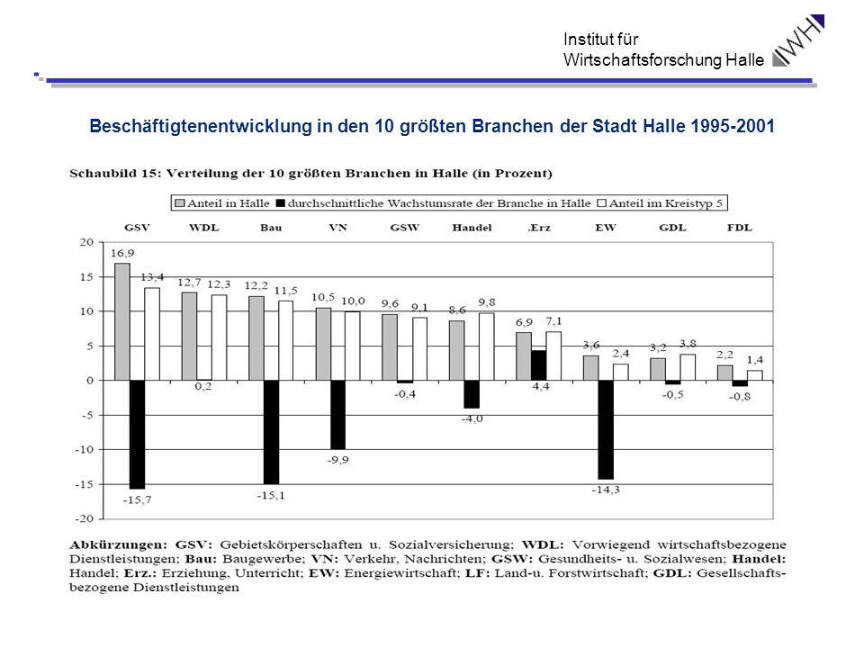 Beschäftigtenentwicklung in den 10 größten Branchen der Stadt Halle 1995-2001