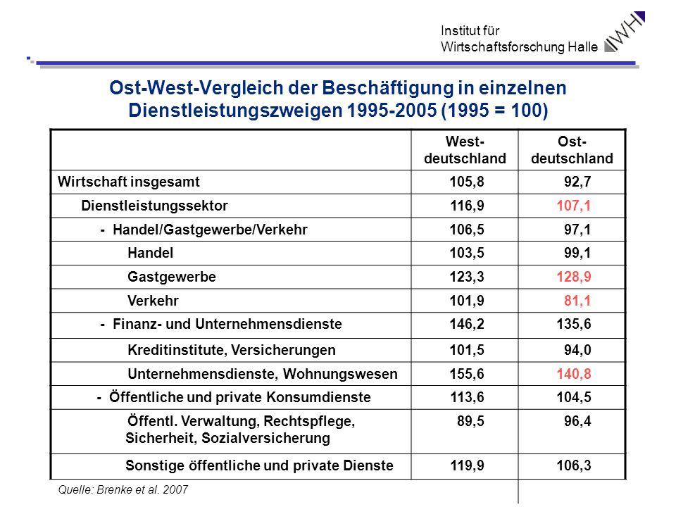 Ost-West-Vergleich der Beschäftigung in einzelnen Dienstleistungszweigen 1995-2005 (1995 = 100)