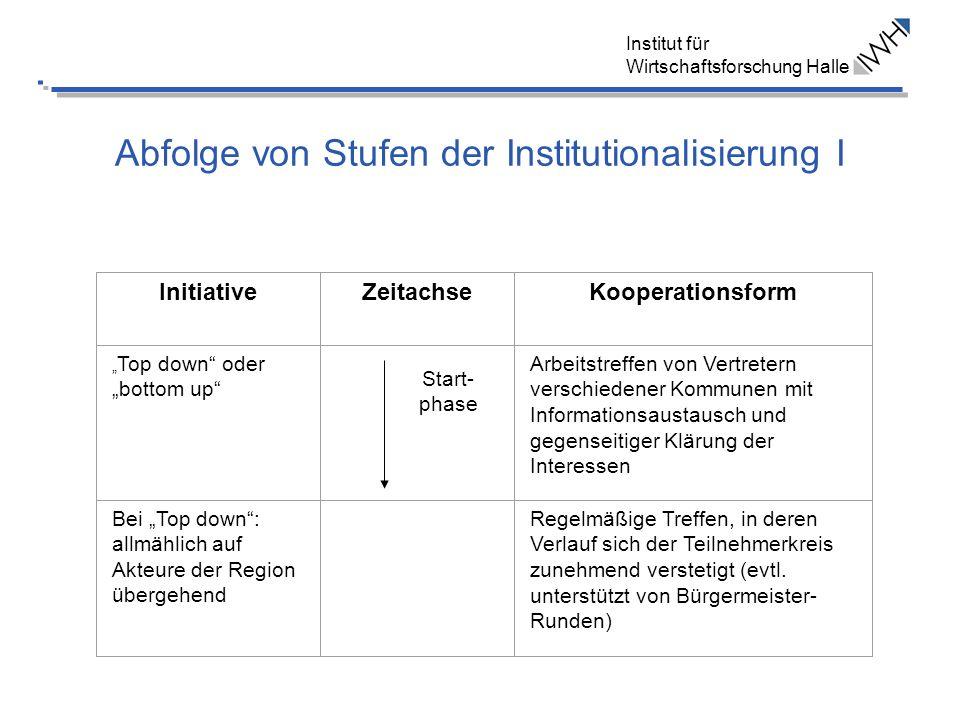 Abfolge von Stufen der Institutionalisierung I