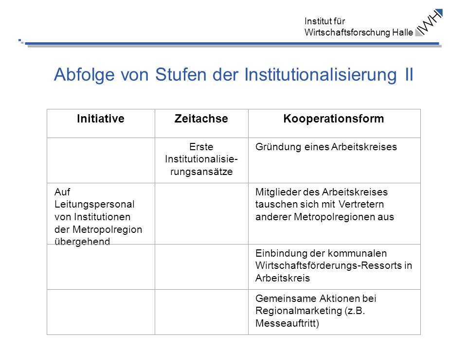 Abfolge von Stufen der Institutionalisierung II