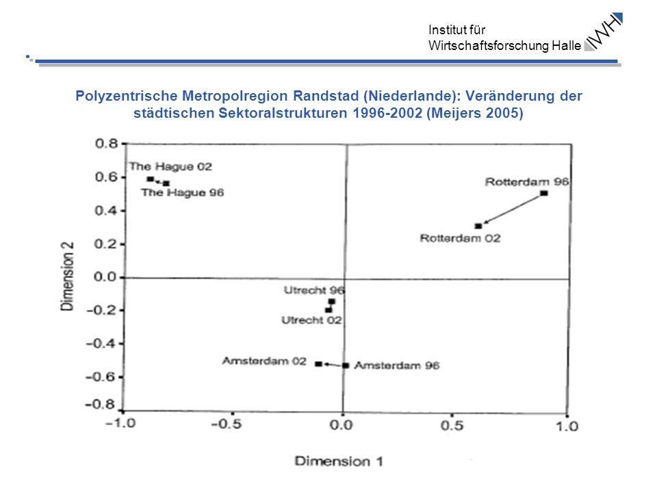 Polyzentrische Metropolregion Randstad (Niederlande): Veränderung der städtischen Sektoralstrukturen 1996-2002 (Meijers 2005)