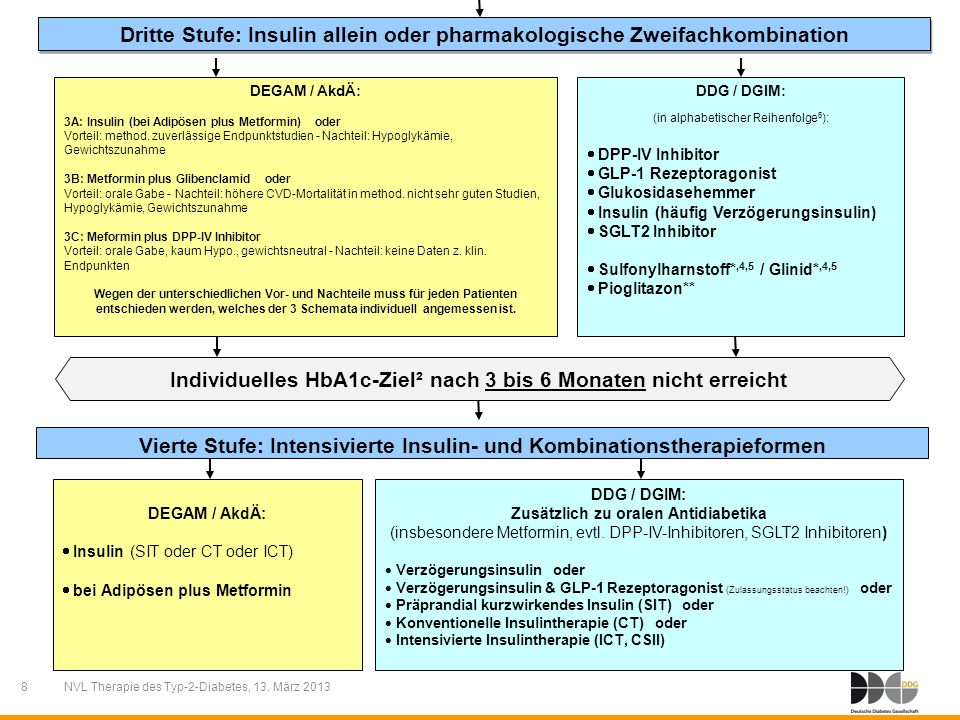 Dritte Stufe: Insulin allein oder pharmakologische Zweifachkombination