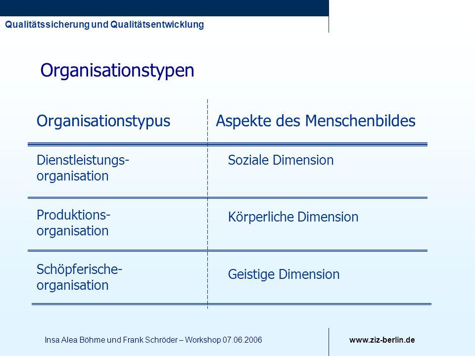 Organisationstypen Organisationstypus Aspekte des Menschenbildes