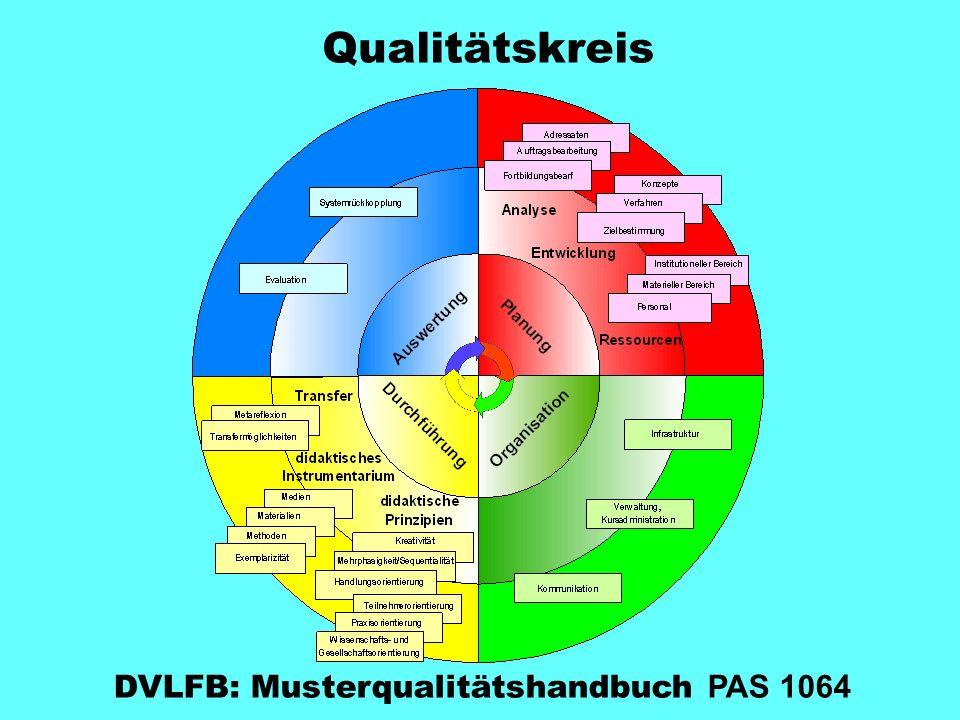 DVLFB: Musterqualitätshandbuch PAS 1064