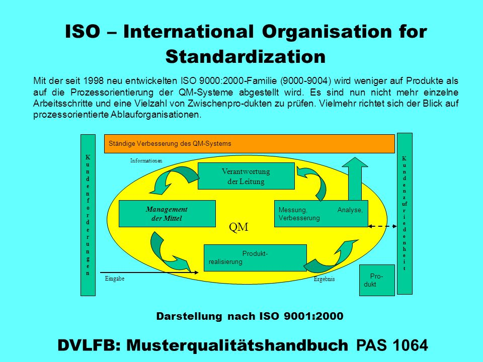 ISO – International Organisation for Standardization