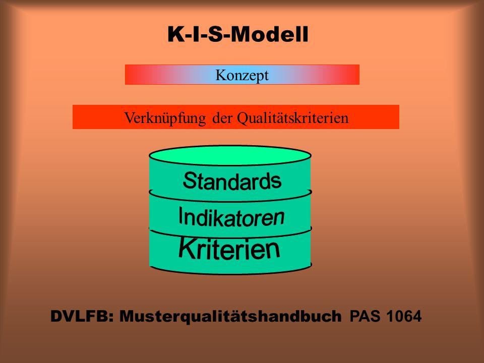 K-I-S-Modell Konzept Verknüpfung der Qualitätskriterien Standards