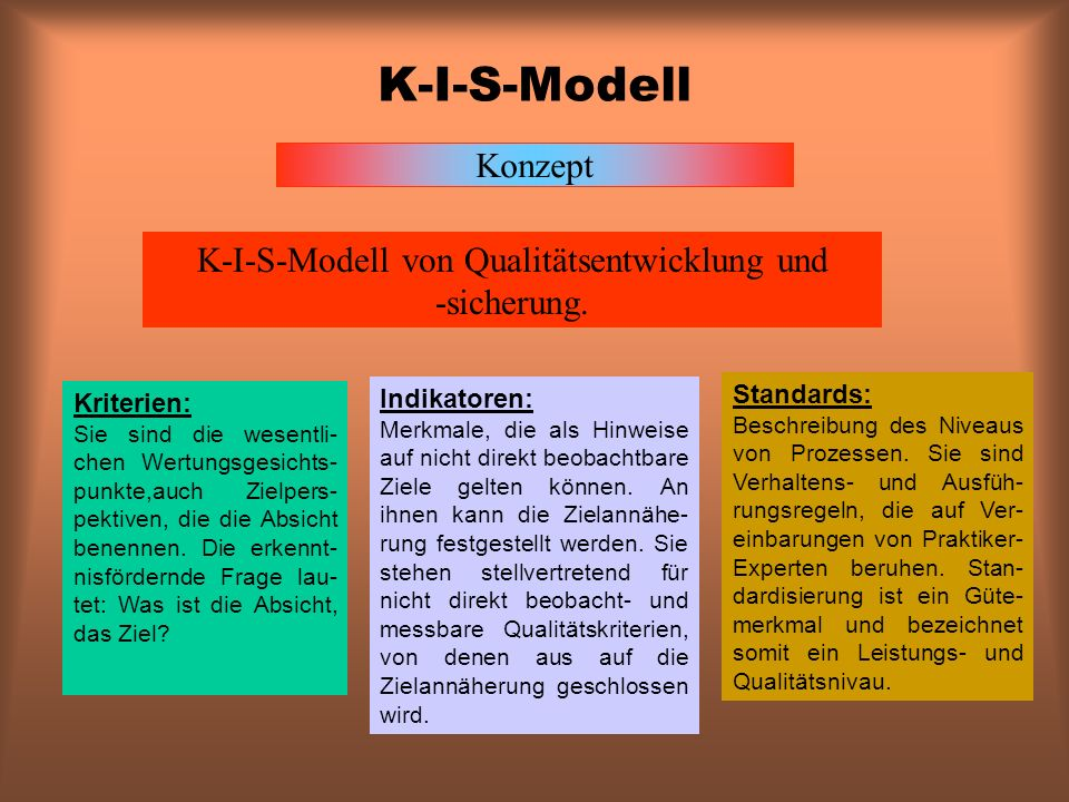 K-I-S-Modell von Qualitätsentwicklung und -sicherung.