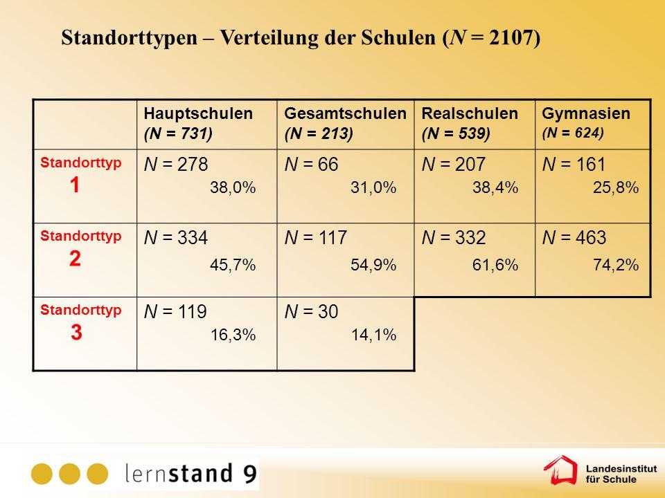 Standorttypen – Verteilung der Schulen (N = 2107)