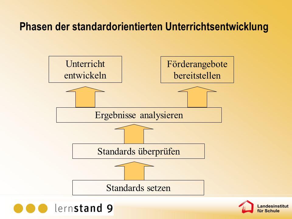 Phasen der standardorientierten Unterrichtsentwicklung