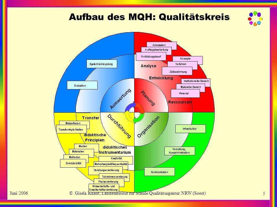 Aufbau des MQH: Qualitätskreis