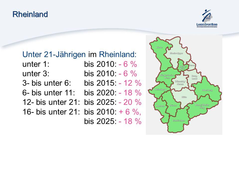 RheinlandUnter 21-Jährigen im Rheinland: unter 1: bis 2010: - 6 % unter 3: bis 2010: - 6 % 3- bis unter 6: bis 2015: - 12 %